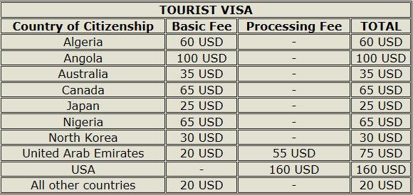 Canada Tourist Visa Fees