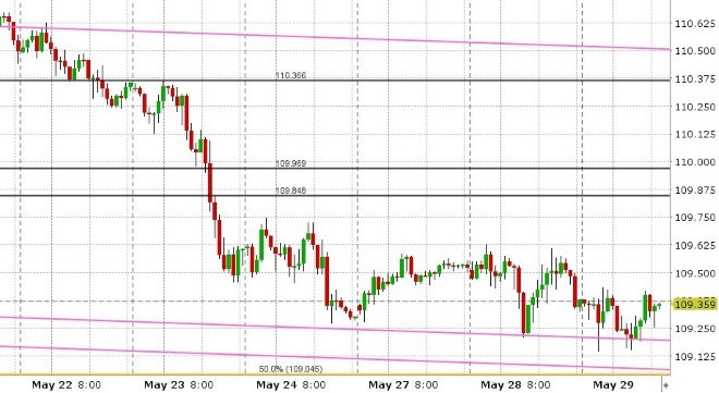 USDJPY HOURLY