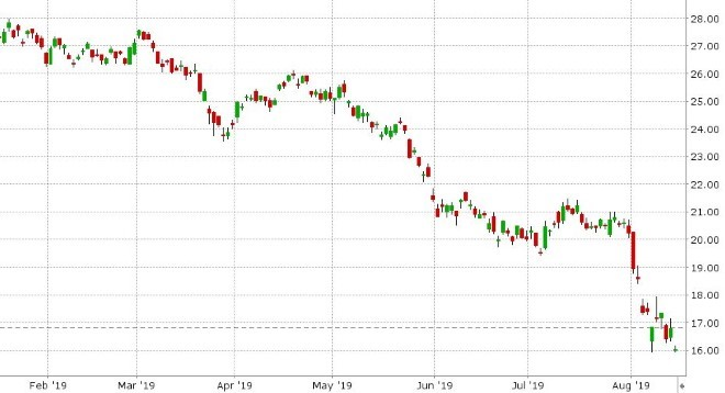 US 10YR BOND YIELD DAILY