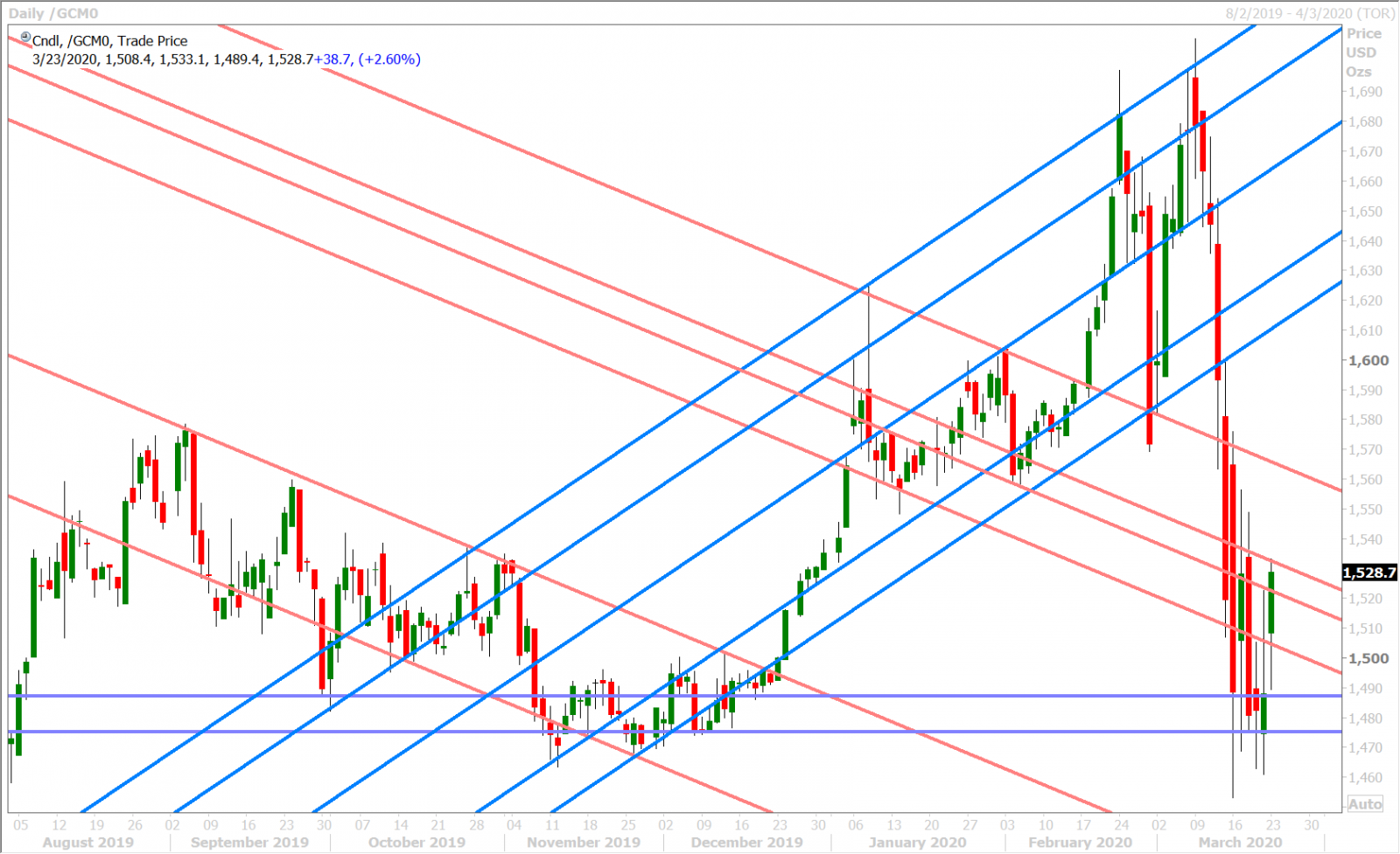 APRIL GOLD DAILY