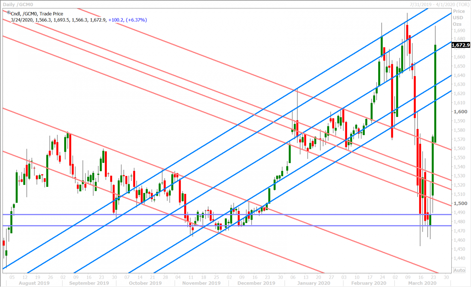JUNE GOLD DAILY