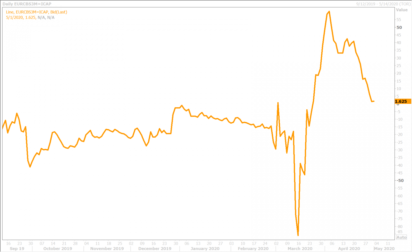 EURUSD 3-MONTH CROSS CURRENCY BASIS SWAP DAILY