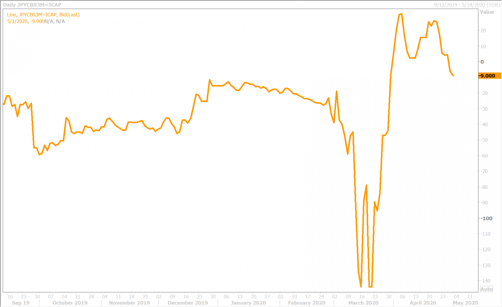 USDJPY 3-MONTH CROSS CURRENCY BASIS SWAP DAILY