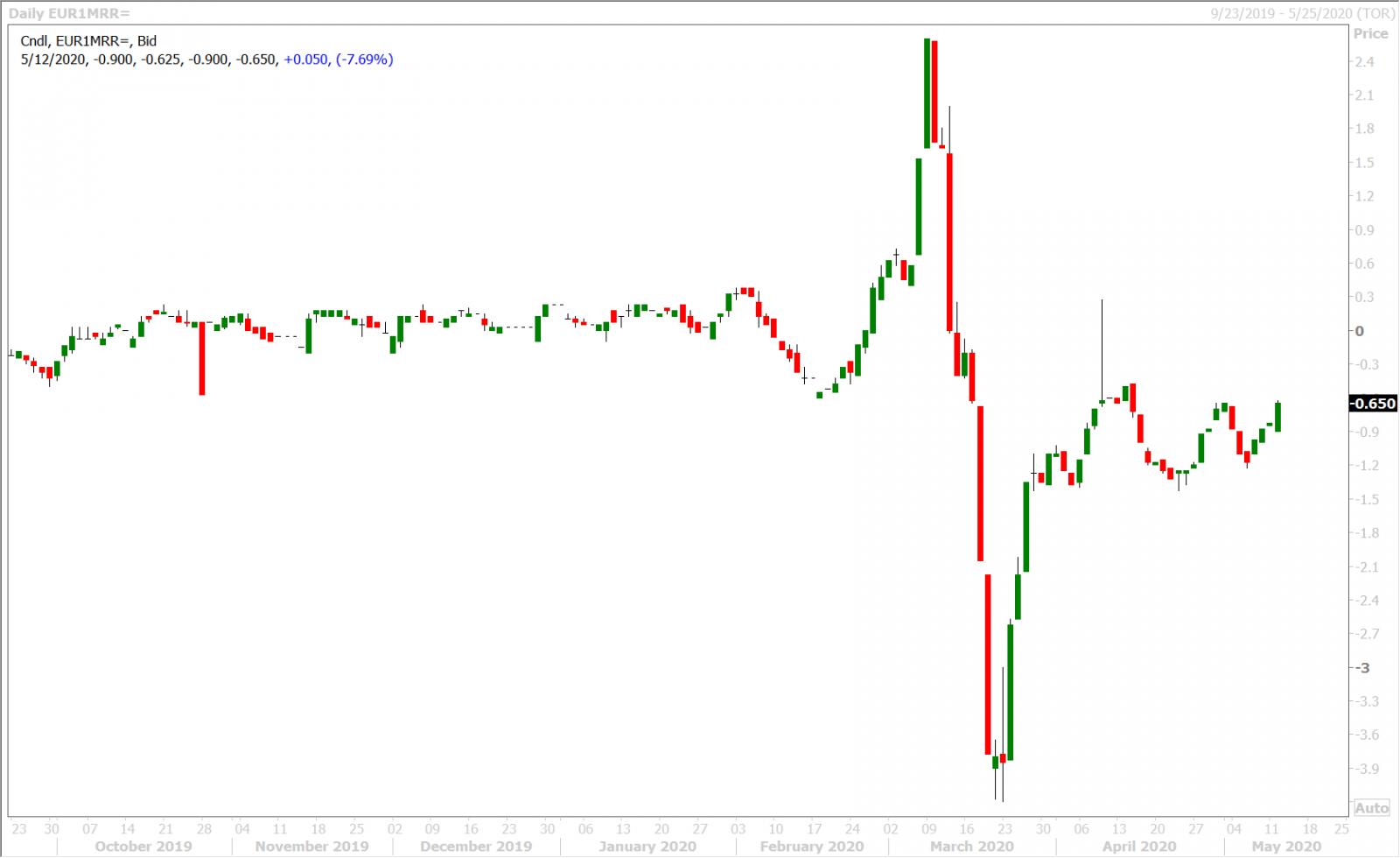 EURUSD 1-MONTH RISK REVERSAL DAILY