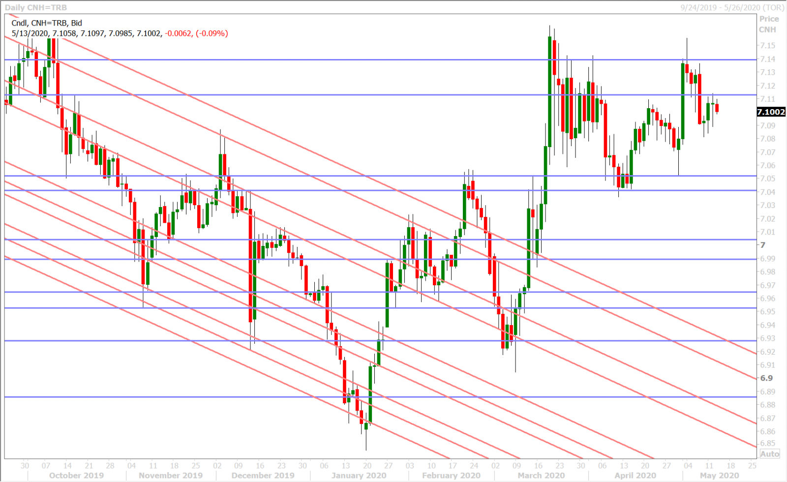 USDCNH DAILY