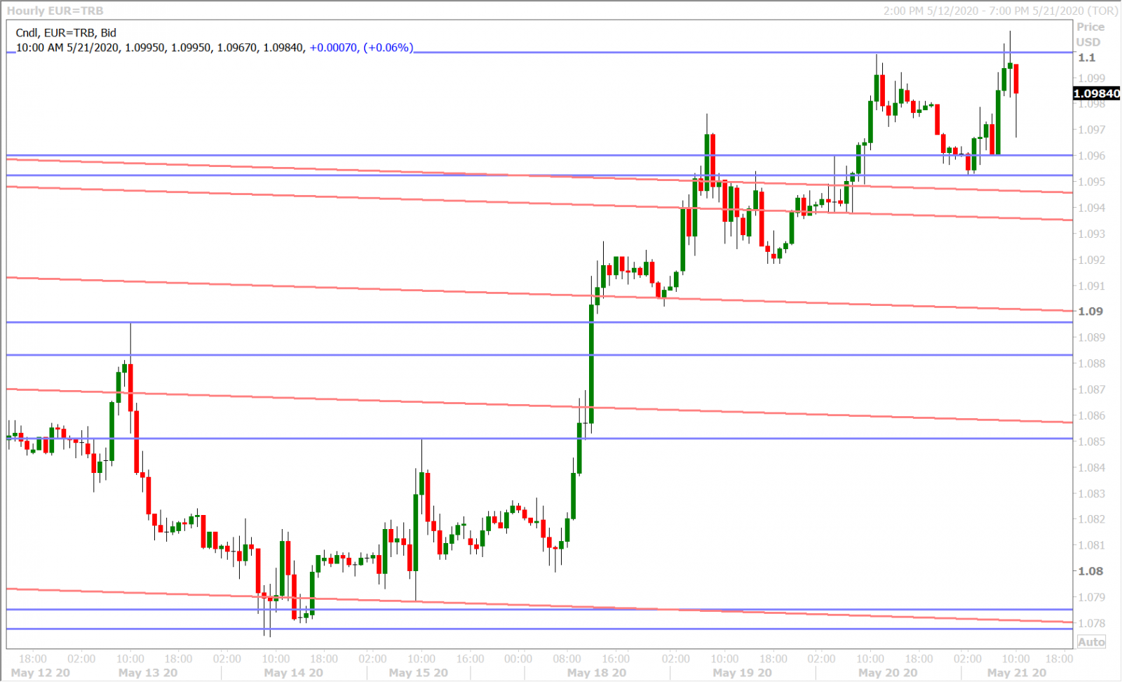 EURUSD HOURLY