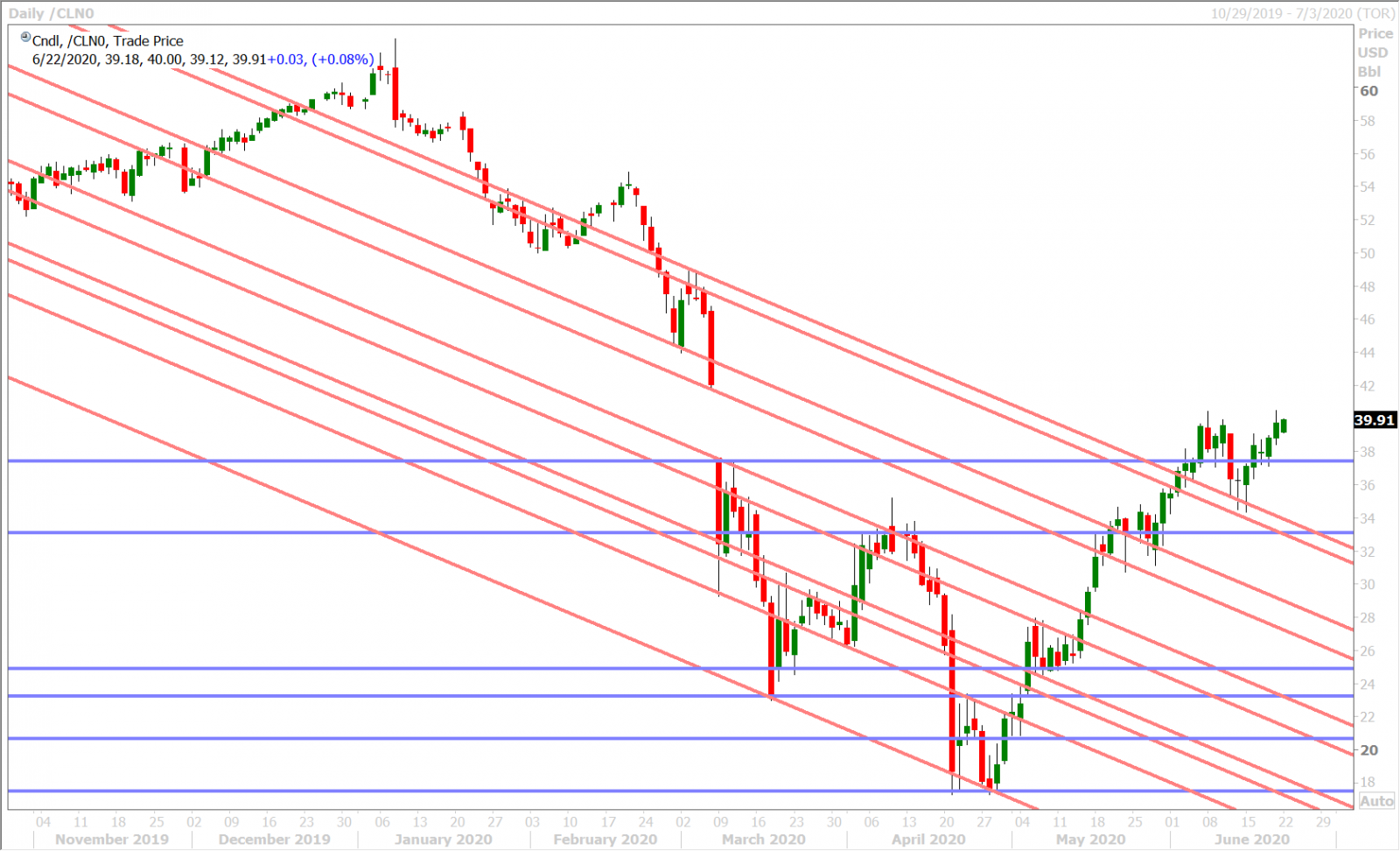 JULY CRUDE OIL DAILY