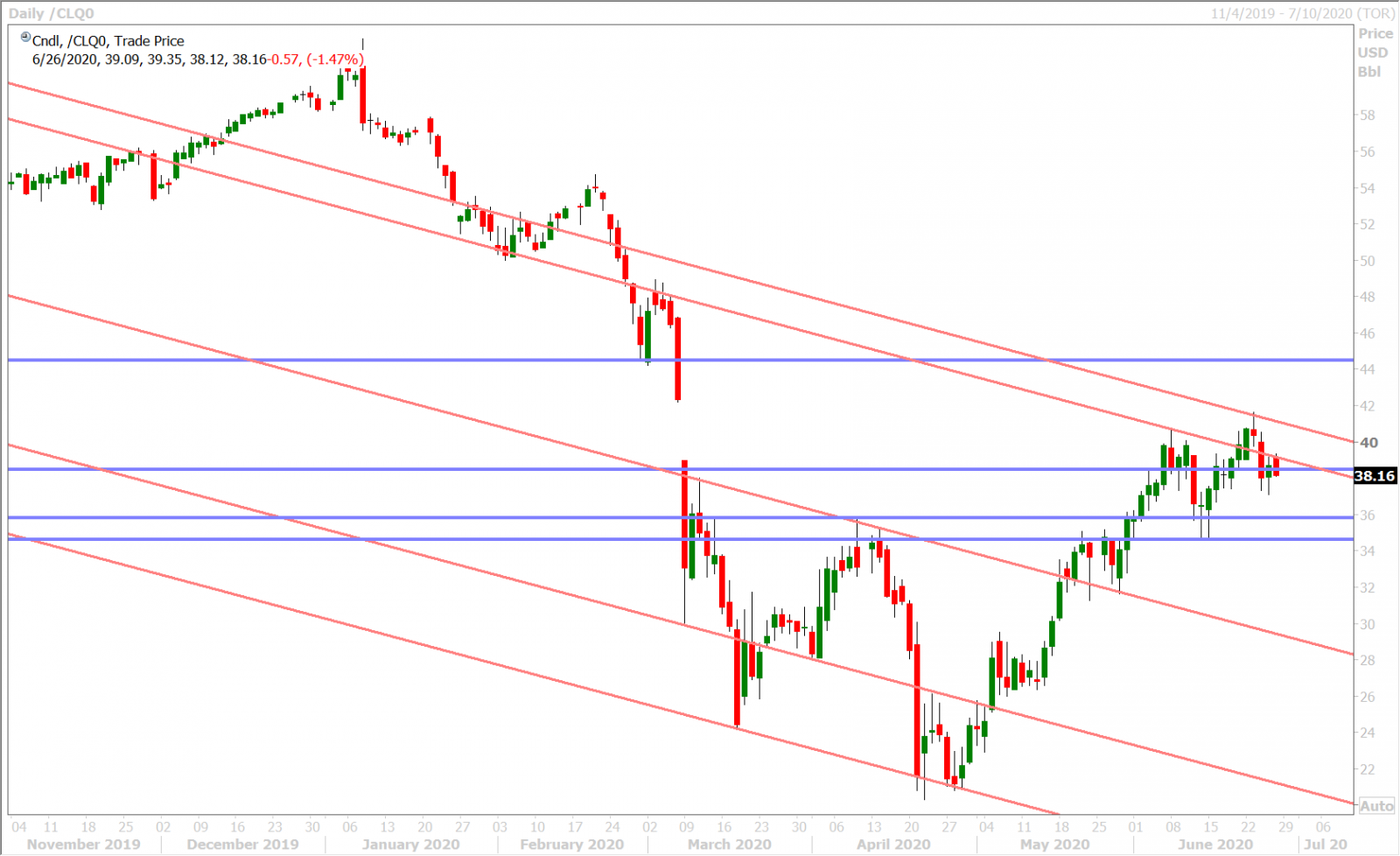 AUGUST CRUDE OIL DAILY