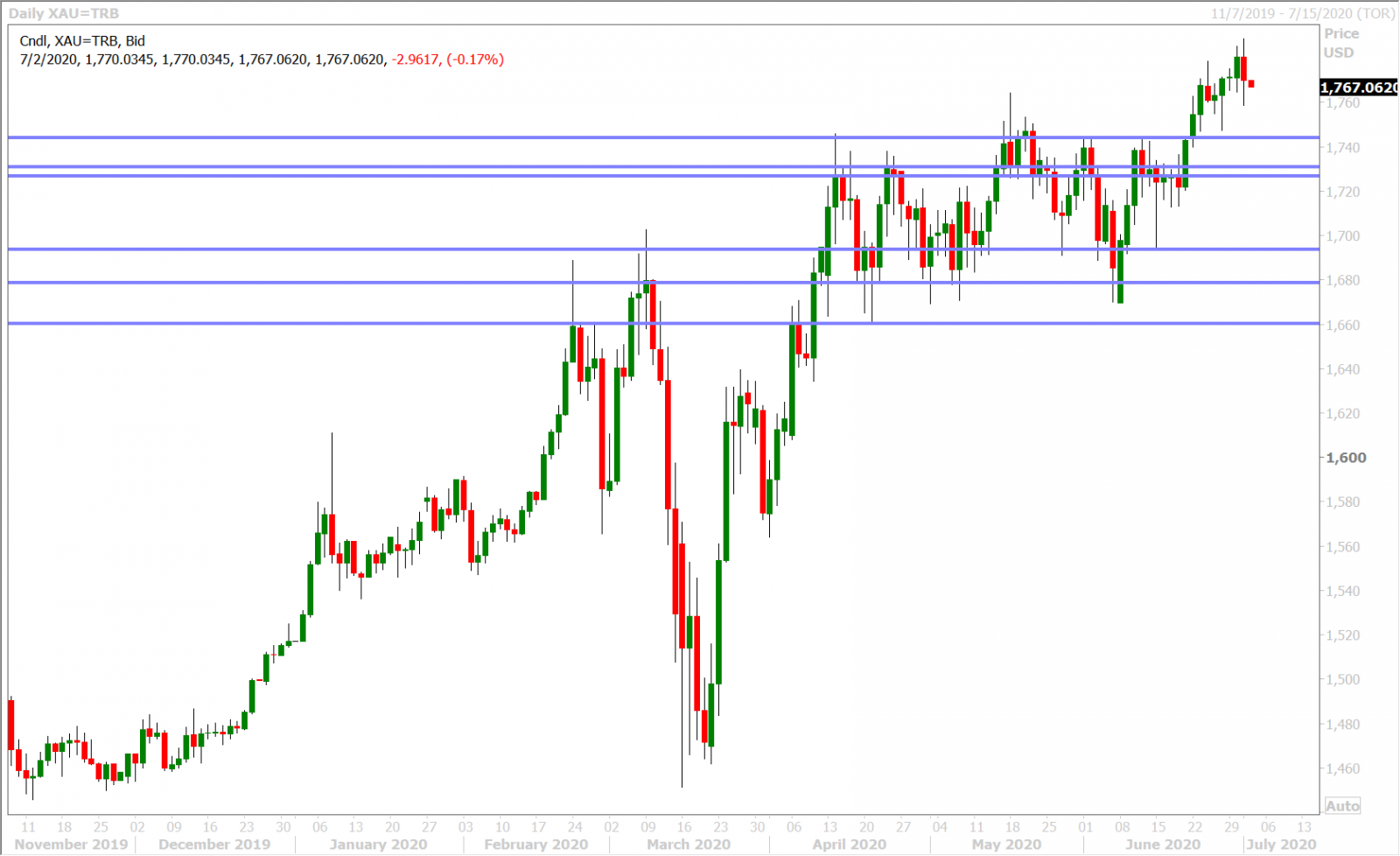 SPOT GOLD DAILY