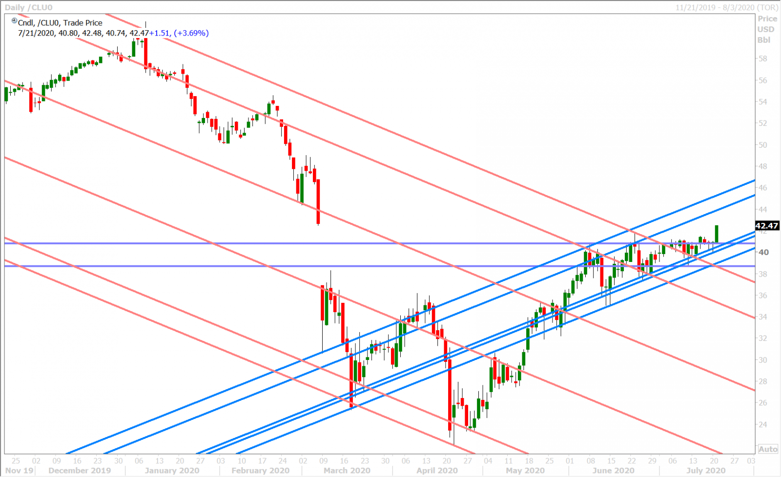SEPT CRUDE OIL DAILY